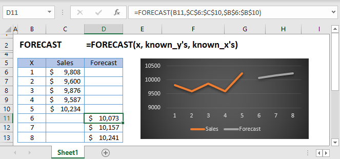 Forecast Main Function