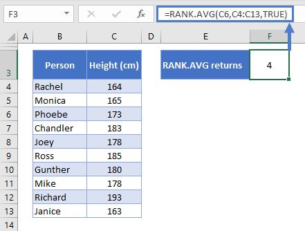 How to use RANK.AVG