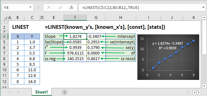 LINEST Main Function
