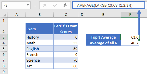 Top 3 Average
