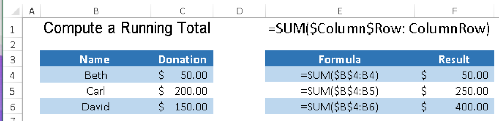 Calculate a Running Total with Excel formula