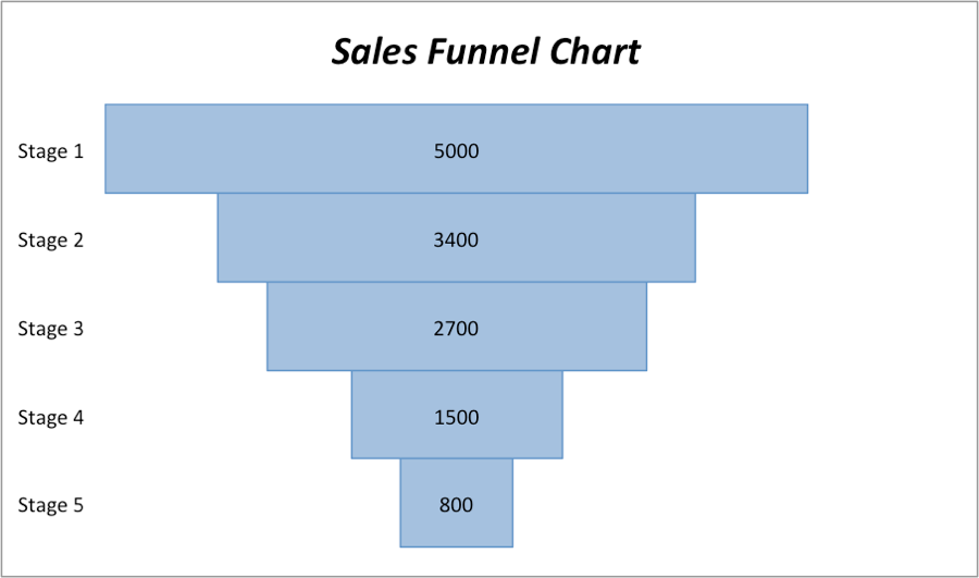 Create a sales funnel chart in excel customize your chart ccuart Image collections