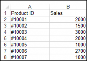 Range in a Worksheet in Excel