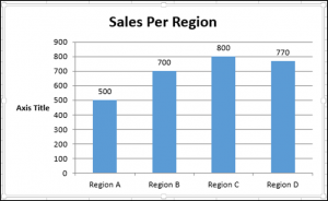Adding a Y-Axis and Axis Title Using VBA