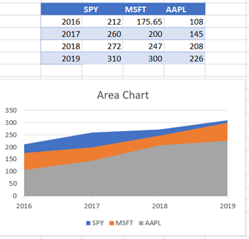 Area Chart with Correct Data Placement