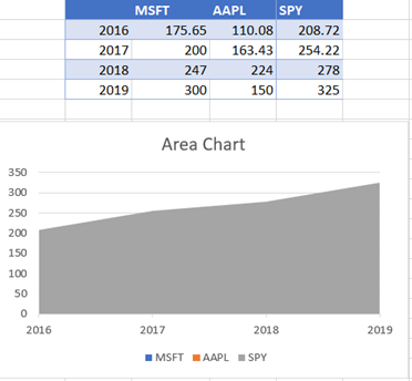 Area Chart with Highest Data at End