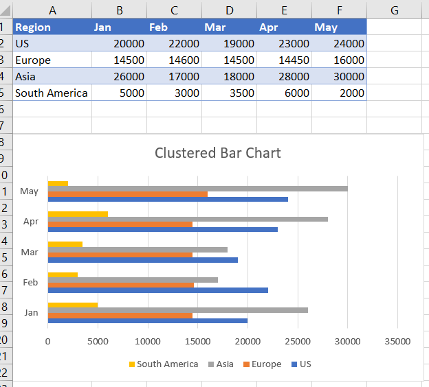 Clustered Bar Chart