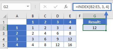 Multiplication Vable Value