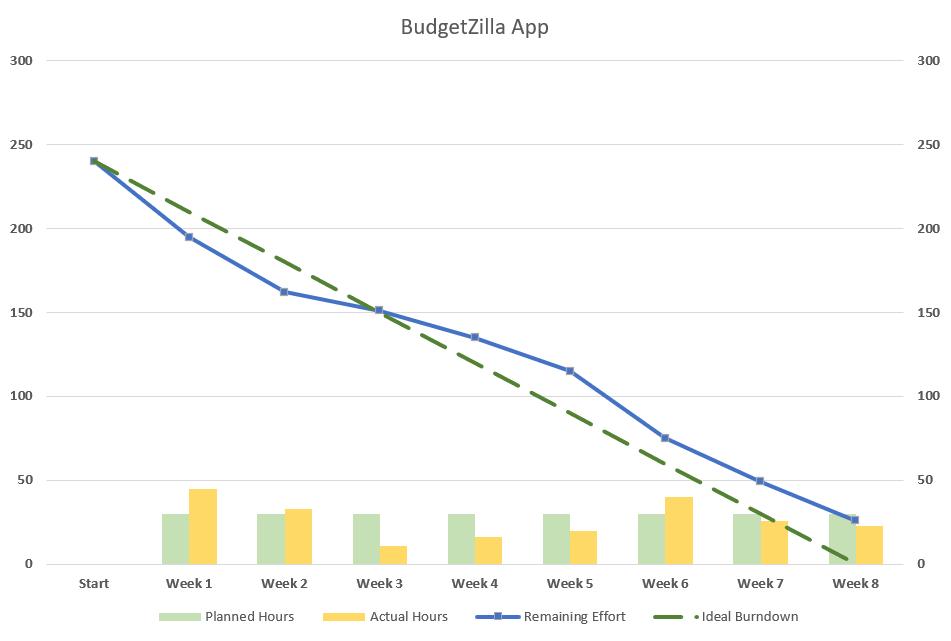 Burndown chart in Excel