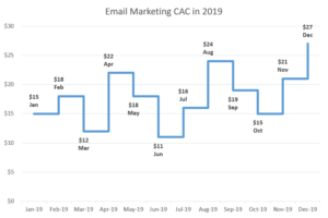 step chart free template download