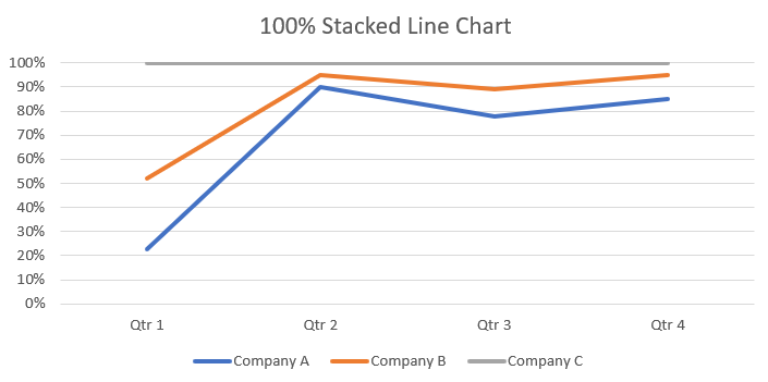 100% Stacked Line Chart