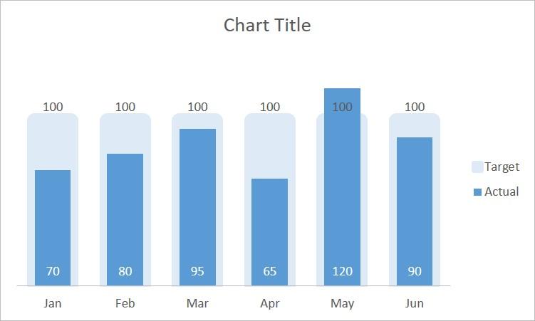 Actual vs Target Chart 7