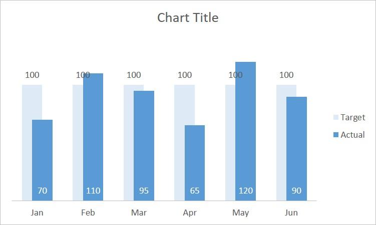 Actual vs Target Chart 4