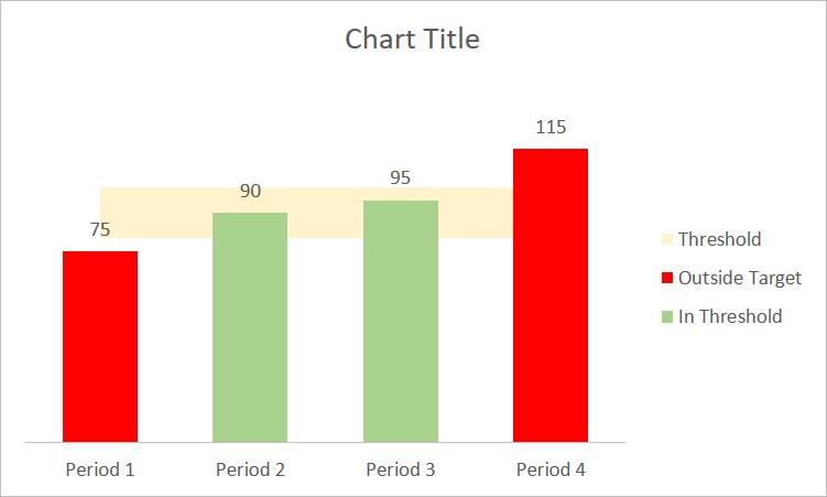 Actual vs Target Chart 3