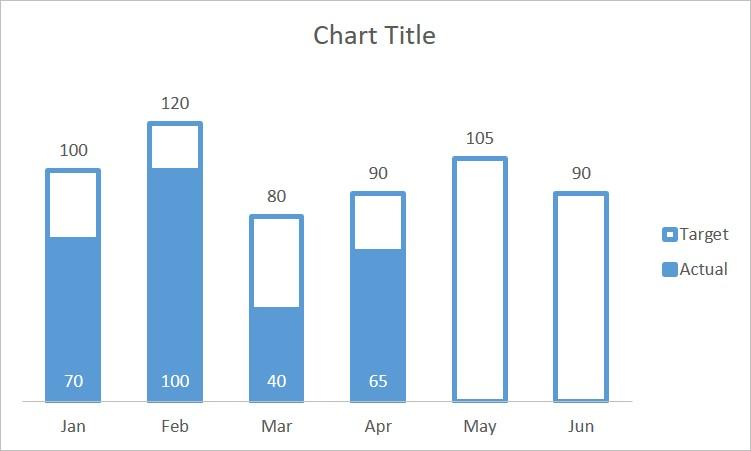Actual vs Target Chart 2
