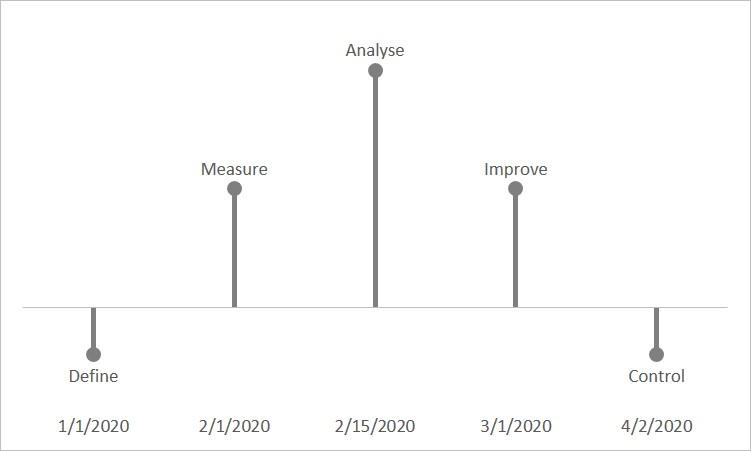 Milestone Chart