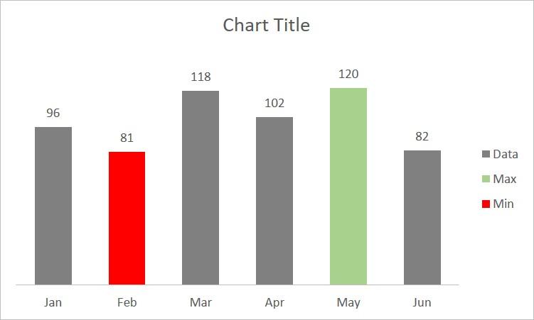 Min Max Chart