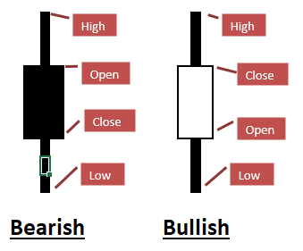 candlestick bearish bullish