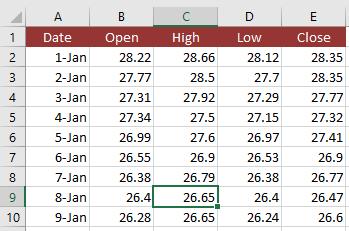 candlestick chart data