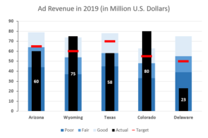 Bullet graph in Excel
