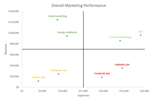 Quadrant chart in Excel