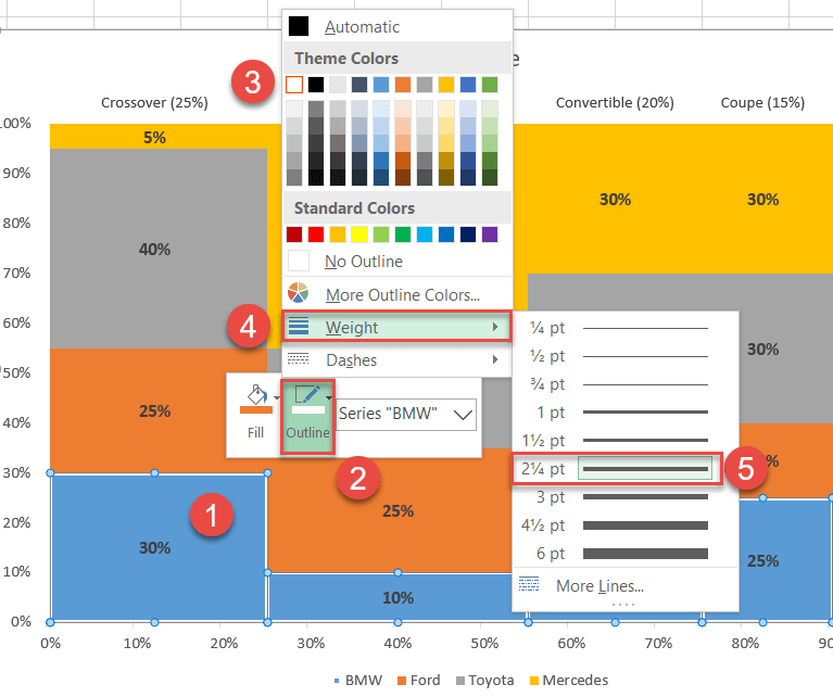 Add the borders separating the chart blocks