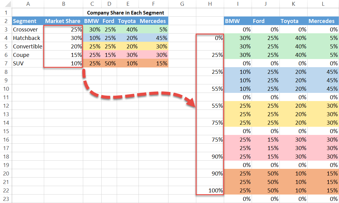 Compute and add the segment percentages to the axis column