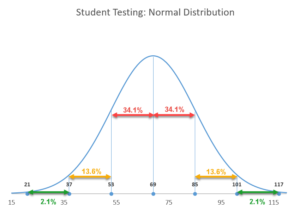 bell curve plot template