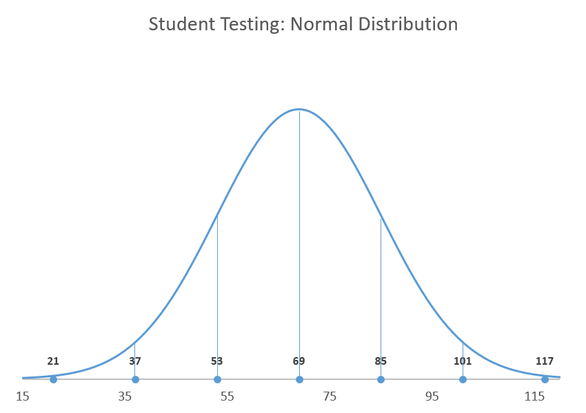 How to create a normal distribution bell curve in Excel