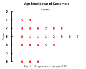 stem and leaf plot free template