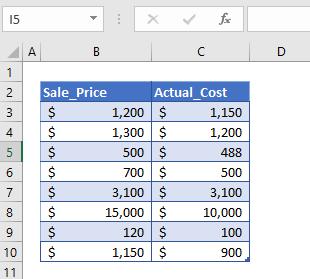 profit margin calculator data