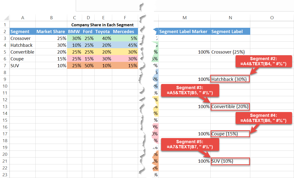 Set up the labels for the remaining segments