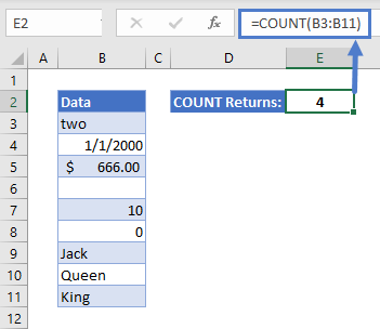 How to Use COUNT