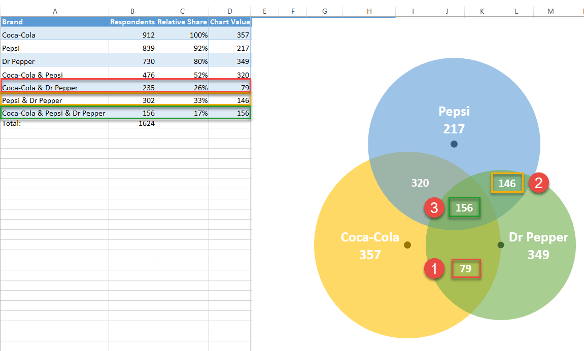 How To Create Venn Diagram In Excel Free Template Download Automate Excel
