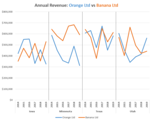 Panel chart in Excel free template