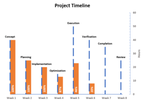 Timeline chart free Excel template