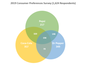 venn diagram template download
