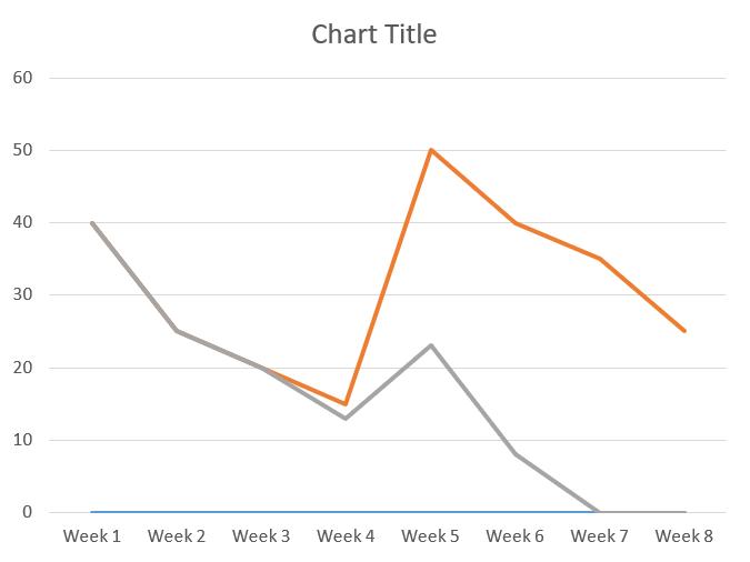 Line chart milestone