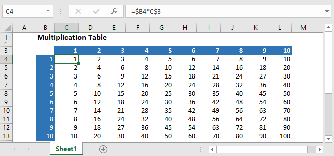 Multiplication Table in Excel