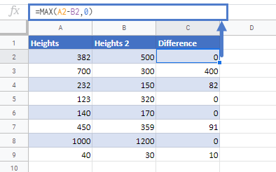 Negative Numbers to Zero Google Sheets