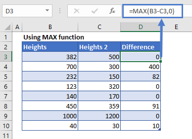 Negative Numbers to Zero With MAX f