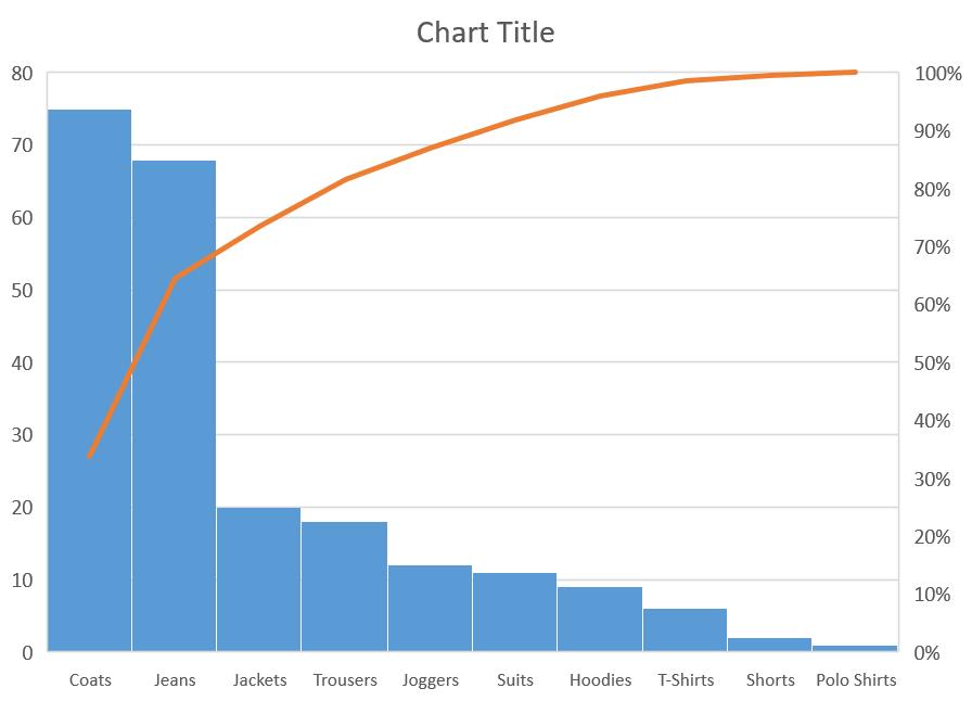 A default Pareto chart
