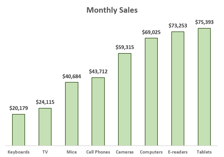 A sales report Excel chart template