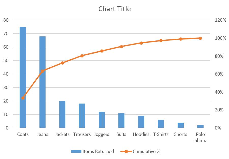 Pareto chart milestone 2