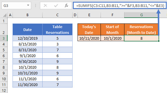 SUMIFS by Month to Date Calcs3