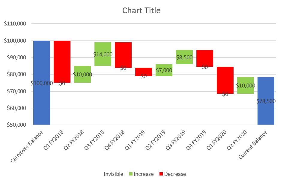 A custom cascade chart with default data labels