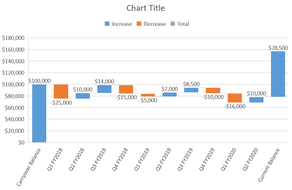 A default Excel flying bricks chart