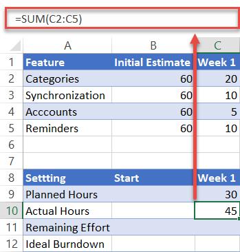 Actual hours formula