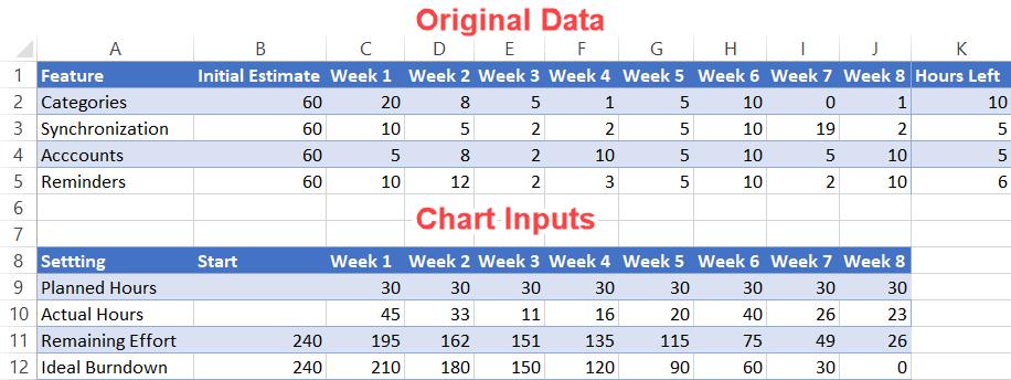 Burndown chart original data