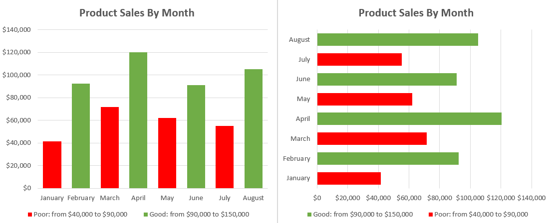 Column and bar charts with conditional formatting